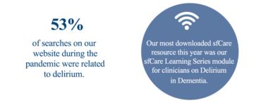 Circle one: 53 % of searches on our website during the pandemic were related to delirium. Circle two: Our most downloaded sfCare resource this year was our sfCare Learning Series module for clinicians on Delirium in Dementia.